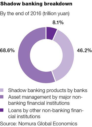 Regulators put the squeeze on market risk