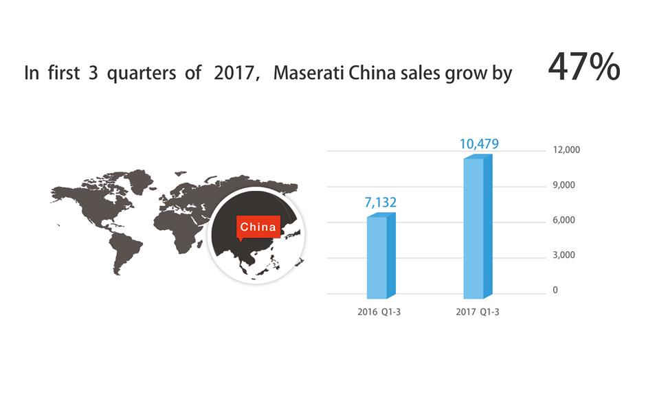 China becomes Maserati's largest market with greatest contribution from Levante