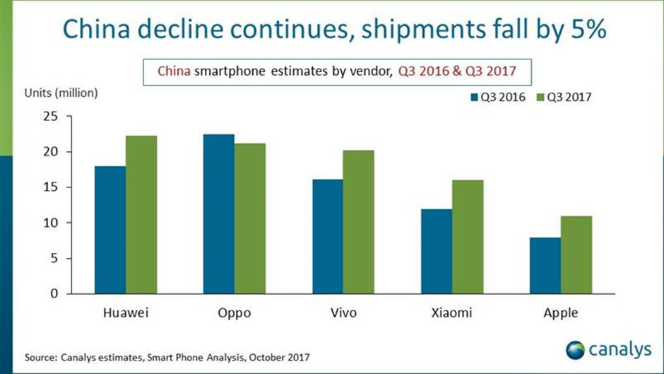 Apple sales rebound in Chinese domestic market