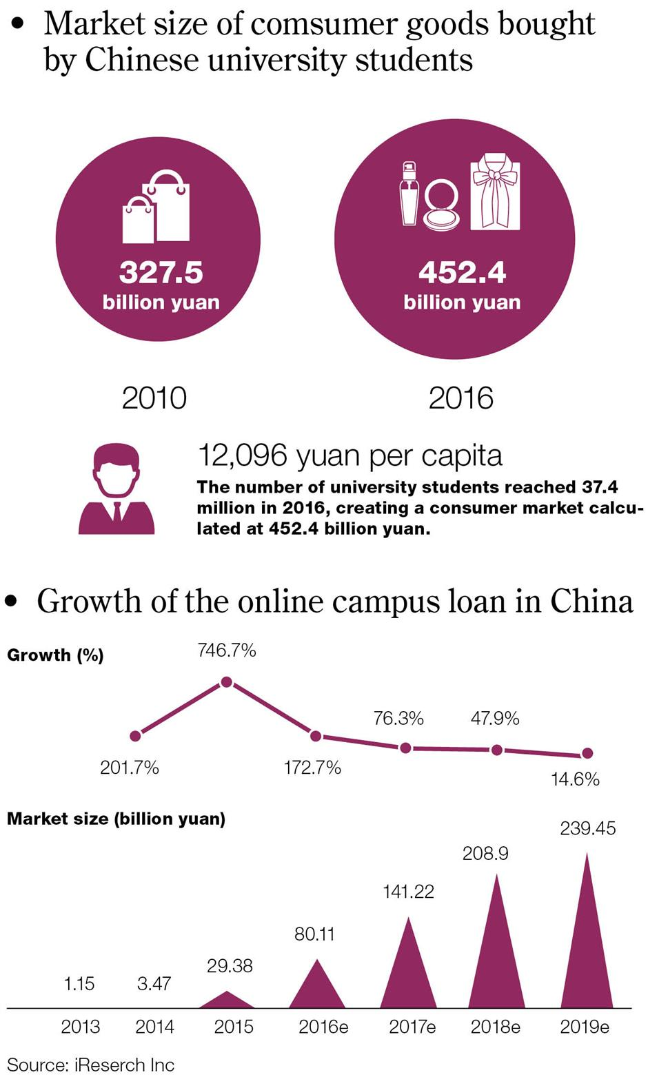 Campuses serve as fertile ground for lenders