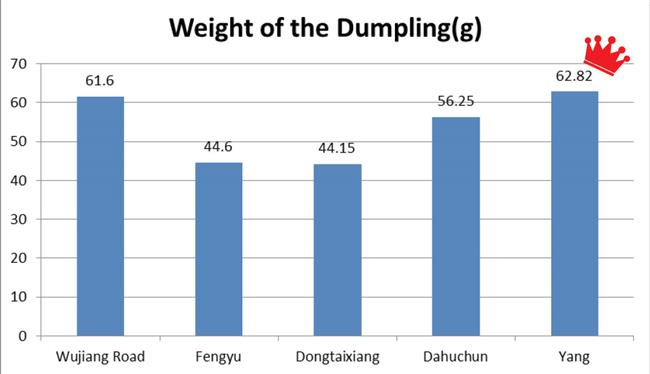 Shengjian dumpling battle: Which brand will take the crown?
