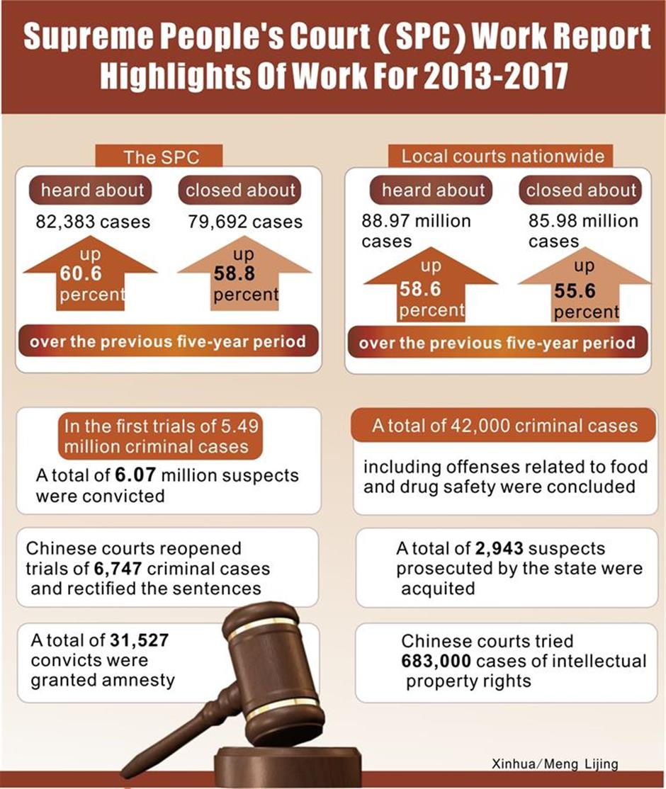 Highlights of Supreme People's Court work report