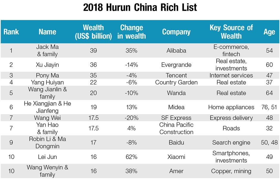 China's annual rich list sees dramatic shifts in wealth