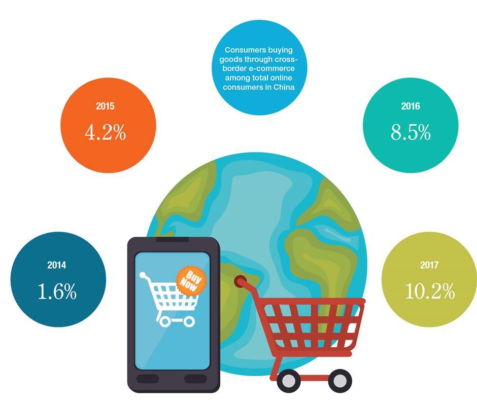 Online vendors seek niche foreign brands