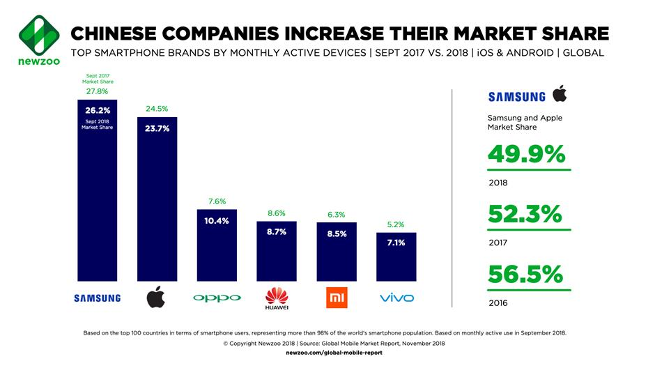 Samsung and Apple losing ground as Chinese brands grow