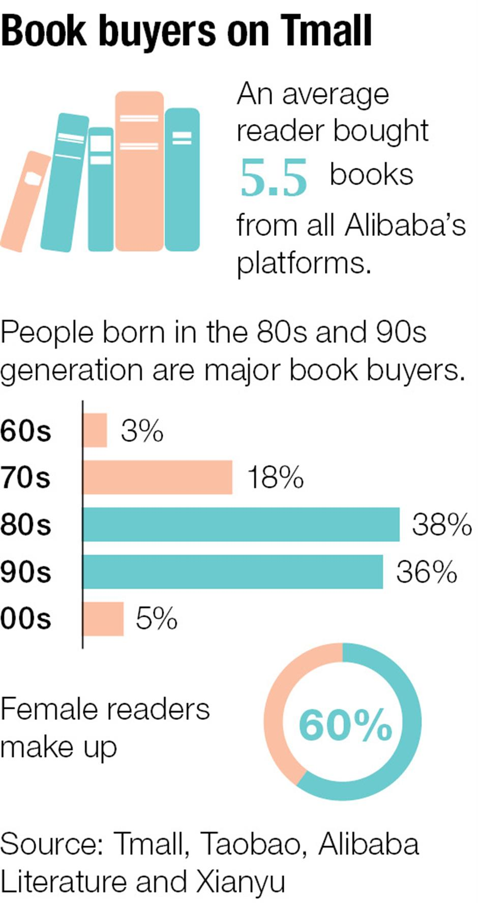 Bookworms are big business