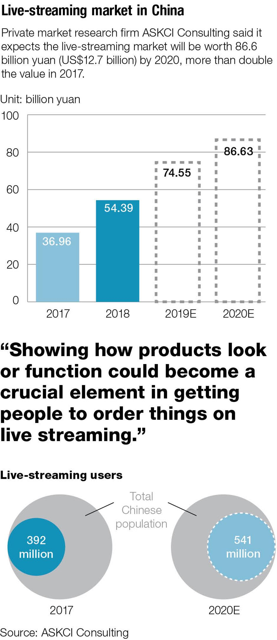 Hey, look at me! Live streaming  takes on commercial aspects
