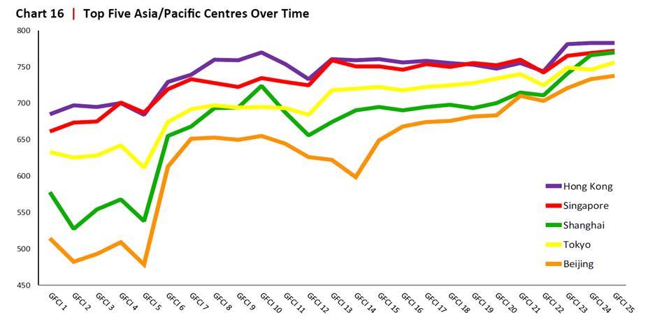 Again, Shanghai ranked top five global financial centers: GFCI