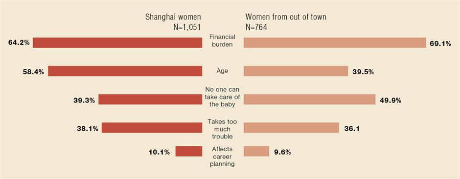 Why Shanghai women don't want a second child?