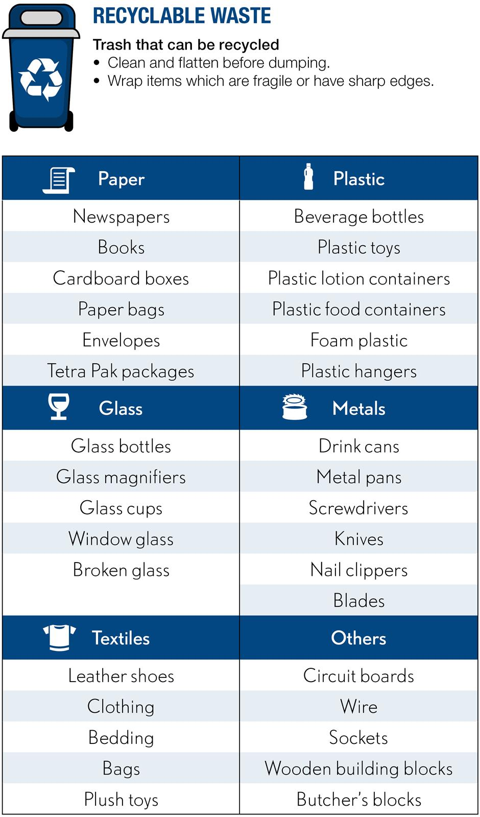 Still don't know how to sort your garbage? Here is what you need.