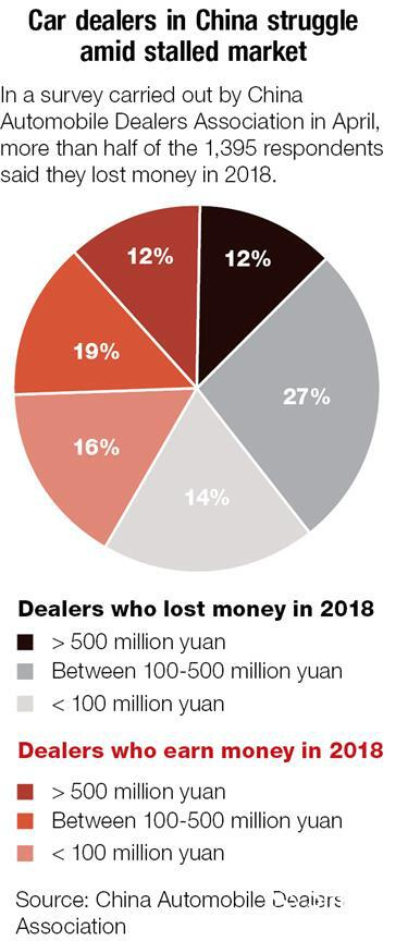 Woe is us! Car dealers suffer from slack demand