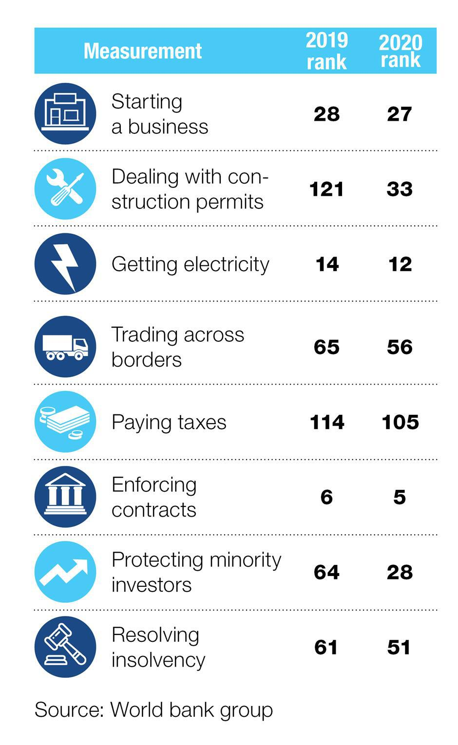 China jumps 15 places to 31 in WB ranking for ease of doing business
