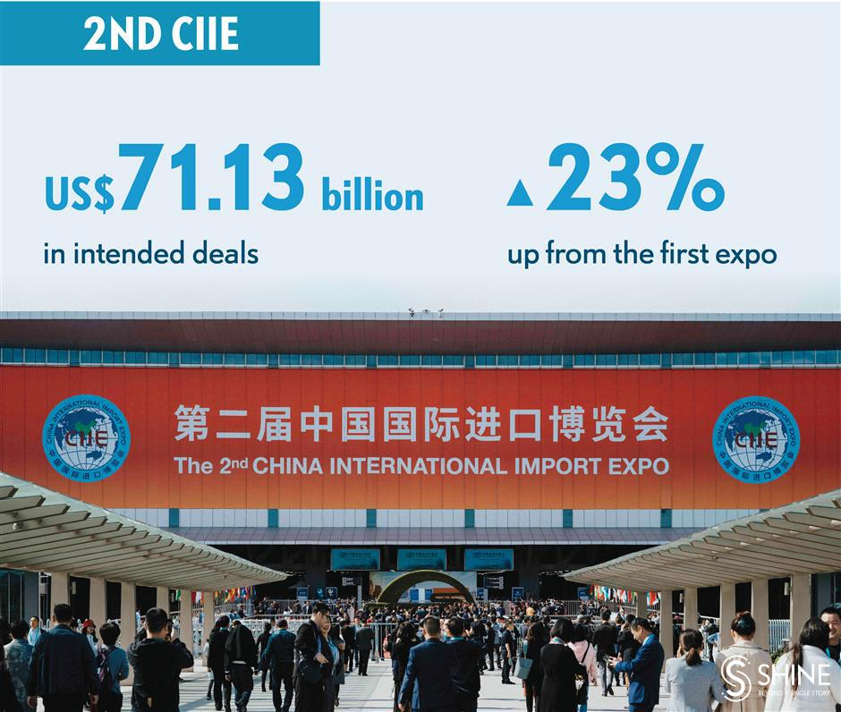 A quick review of the second China International Import Expo