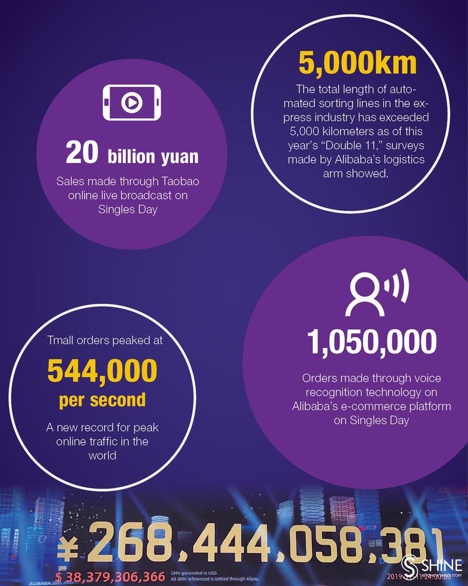 More fun facts about Singles Day sales