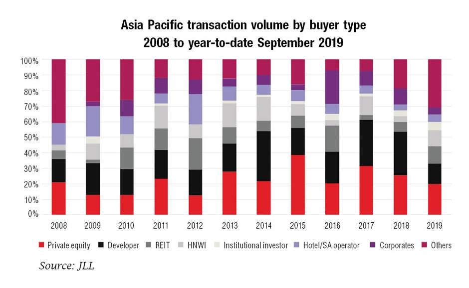 2019 seen as banner year for Asia hotel investments