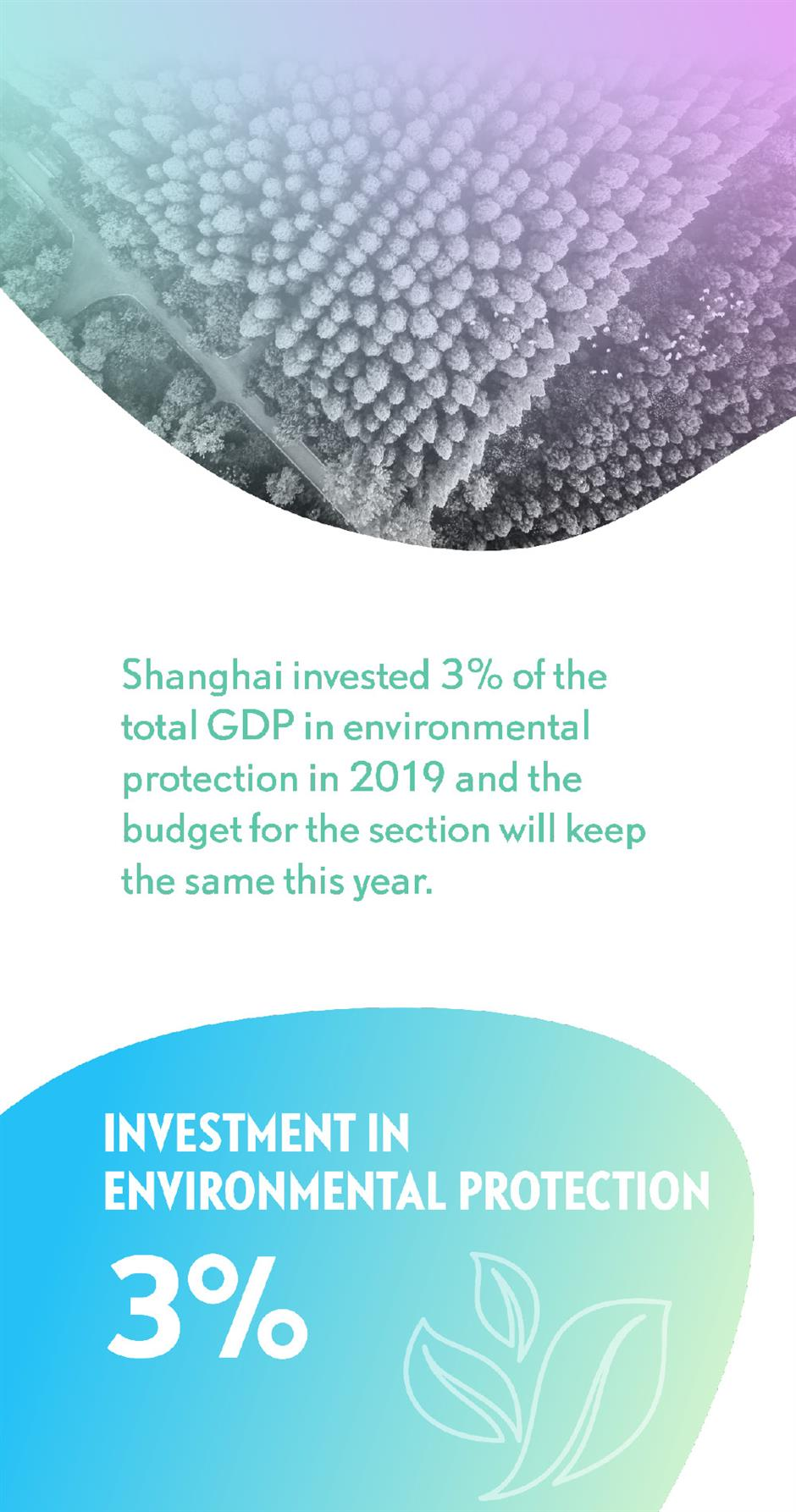Fast statistics of Lianghui: city's achievements and goals in environment