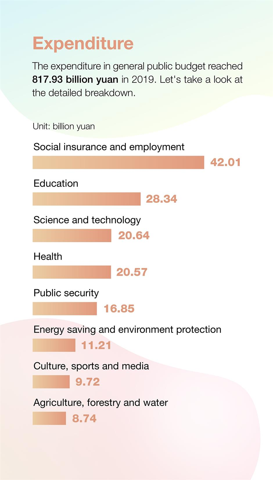 Fast statistics of Lianghui: city's revenue and expenditure in 2019
