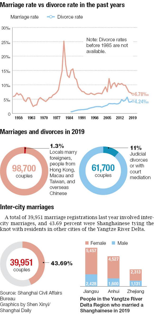 Marriages down 6% while divorce rate rises