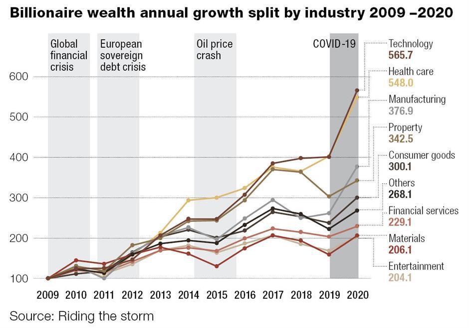 Billionaires reshaping the global economy