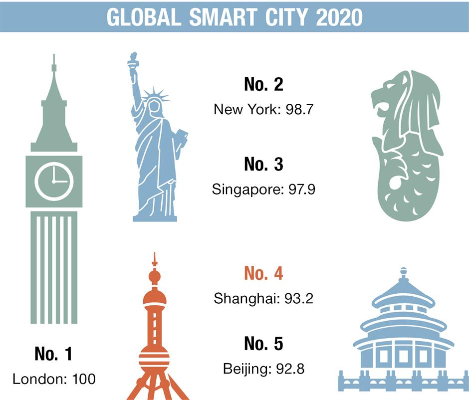 Shanghai one of the worlds smartest cities