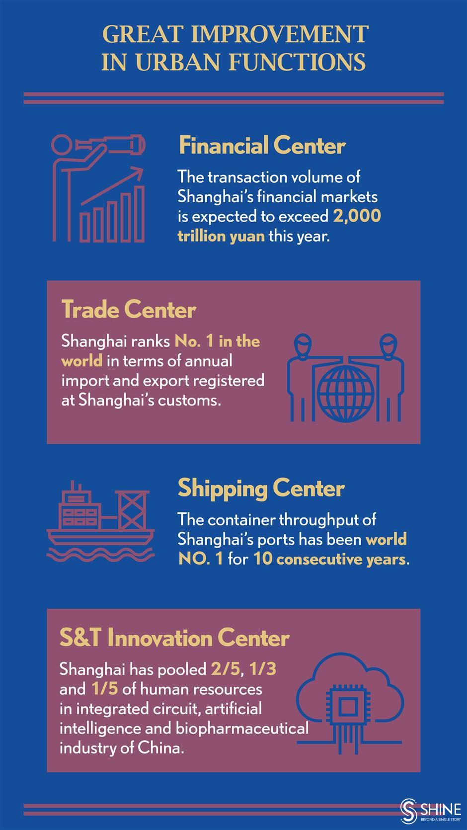 Shanghai promises to keep reforming and opening up