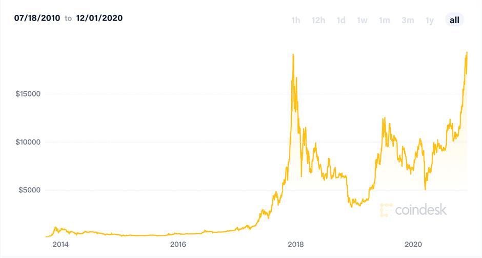 bitcoin kaina plius 500)
