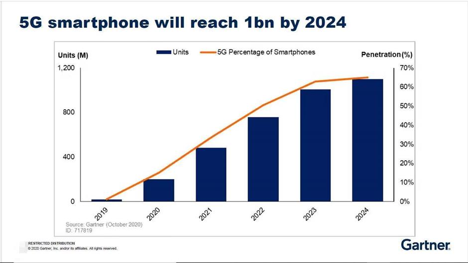 Sales of 5G smartphonesto hit 100m by 2024