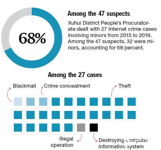 For the young, cyberspace lurks as a breeding ground of crime