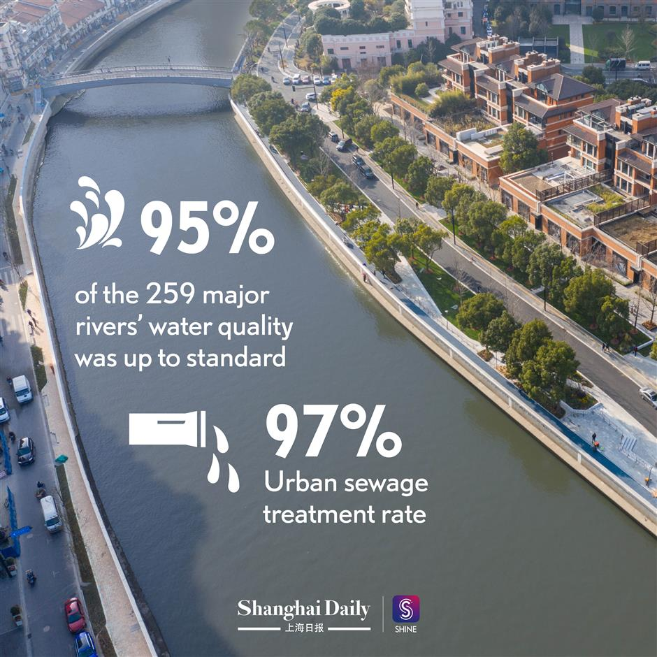 How our living environment has improved over past five years?