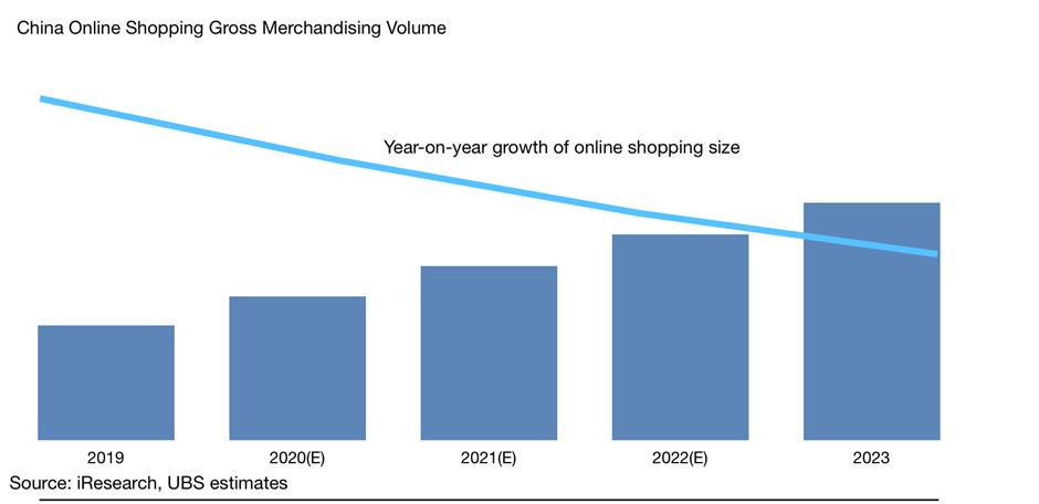 Online retailers use membership plans to coax higher levels of spending