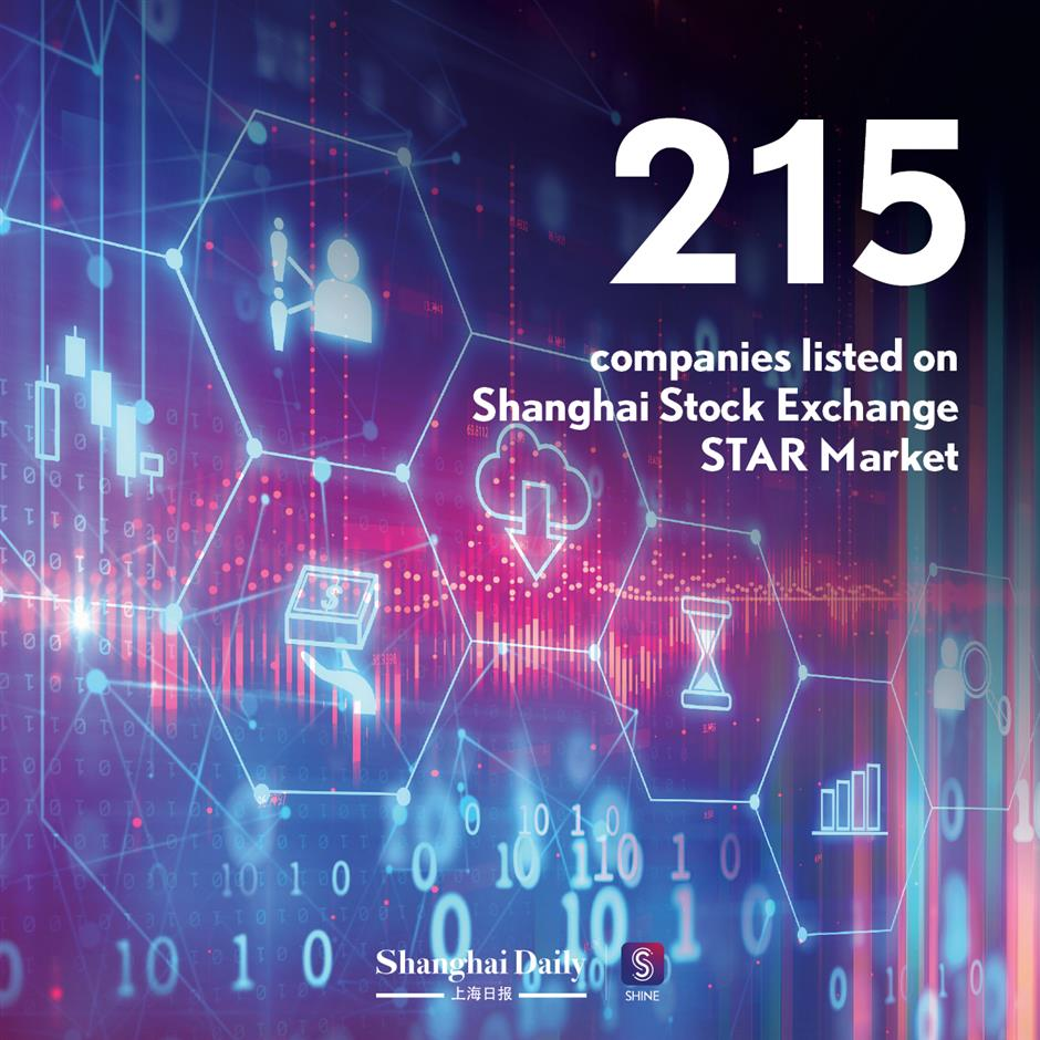 A quick glance of Shanghais achievements in 2020 and targets in 2021