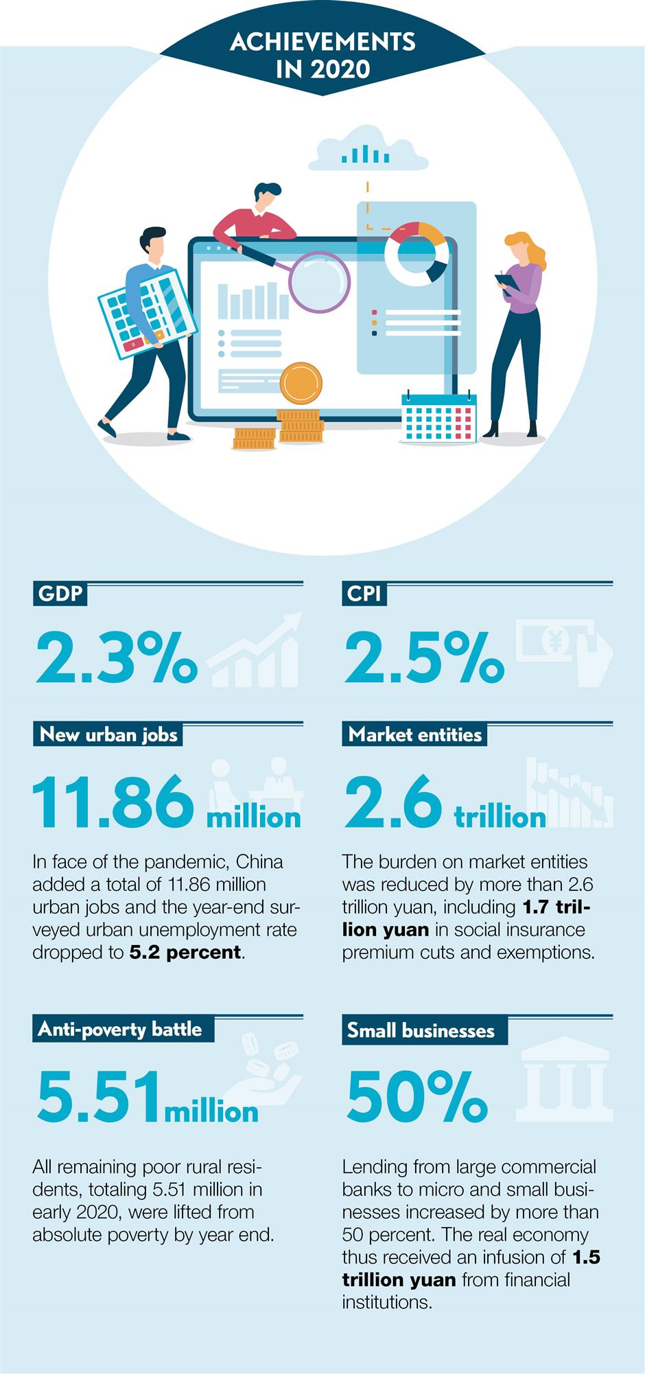 What China achieved in 2020 and plans to accomplish in 2021