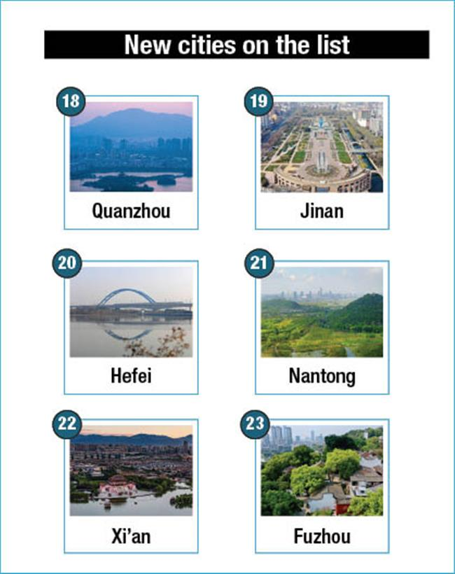 Besides Shanghai, which Chinese city excelled in economy in 2020?