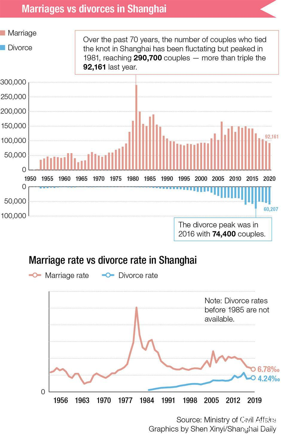 Fewer couples getting married? Yes, but thats not the full story