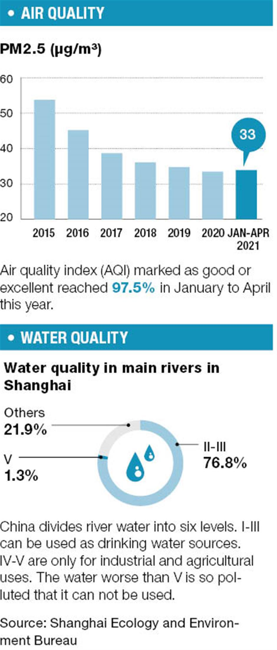 Air, water, green space continue to improve