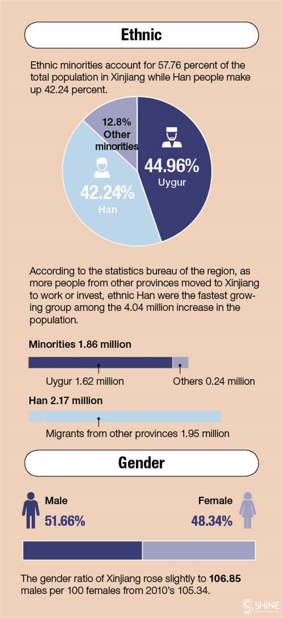 Census: The rapidly changing face of Xinjiang
