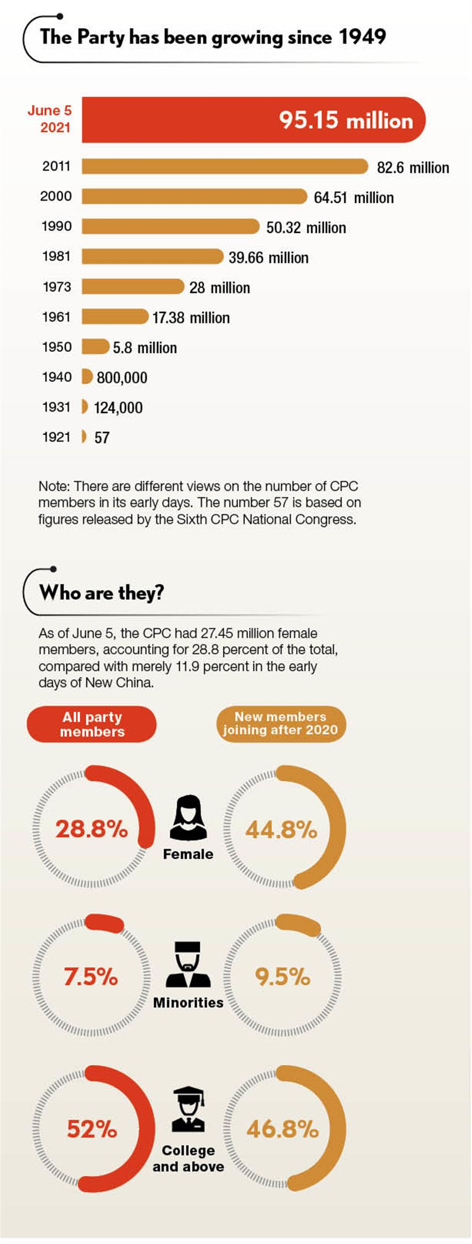 Infographics: Party growing  at a fast clip