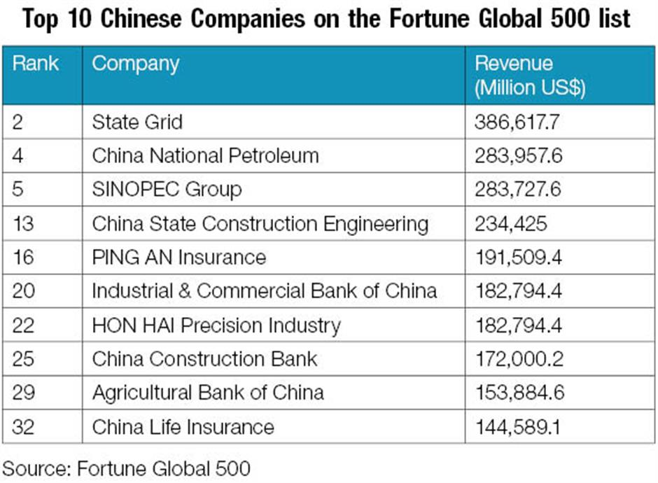 18 Chinese companies make debut in Fortune Global 500 list