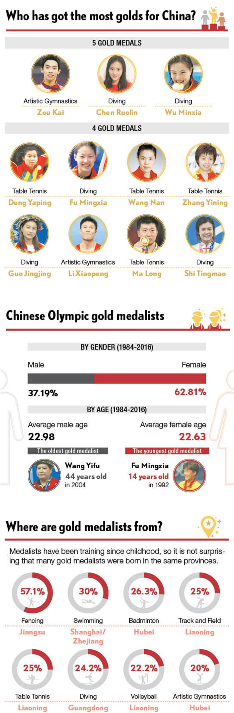 Fast statistics: China's Olympic spirit by numbers