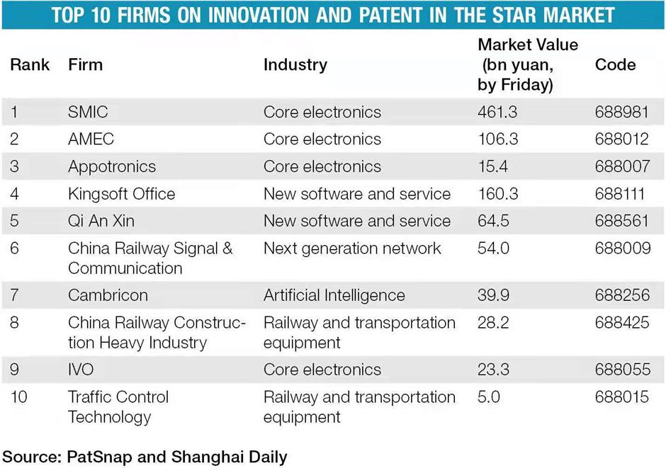 Sci-tech companies bask in the glow of the STAR Market