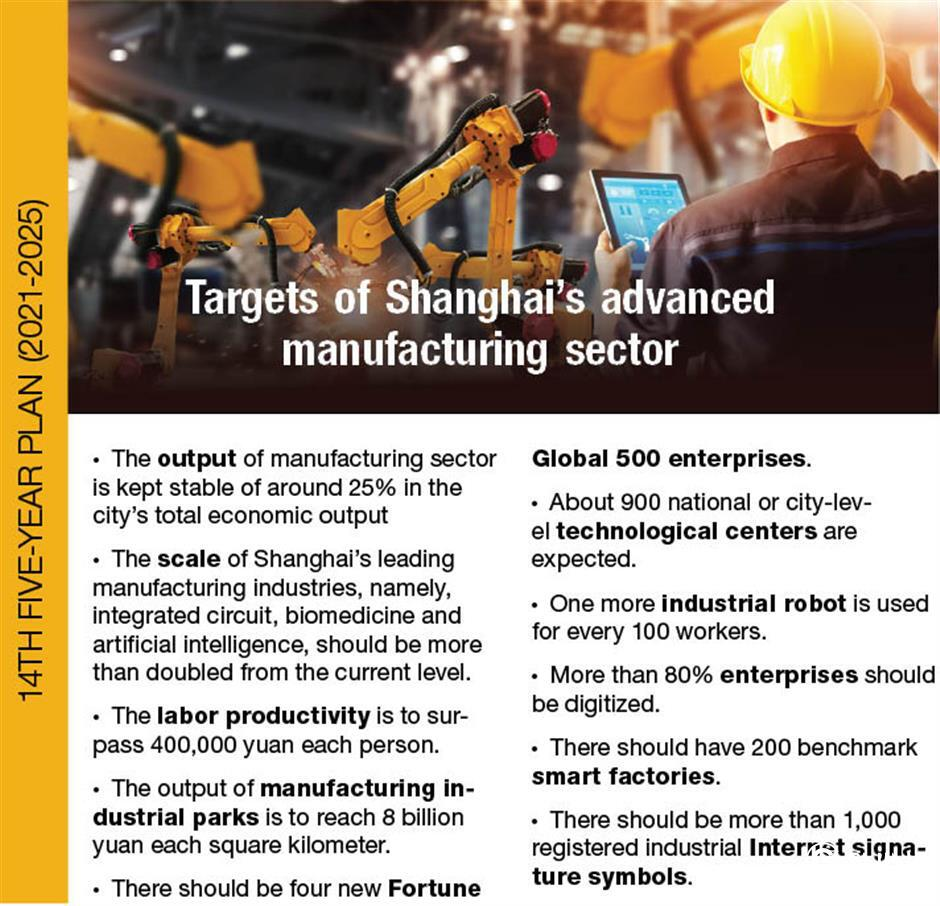 Shanghai sets out 14th Five-Year Plan for advanced manufacturing