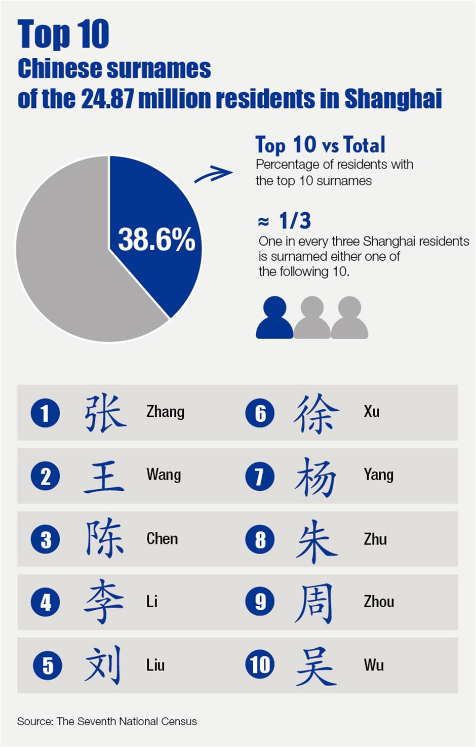 What are the most popular Chinese family names in Shanghai?