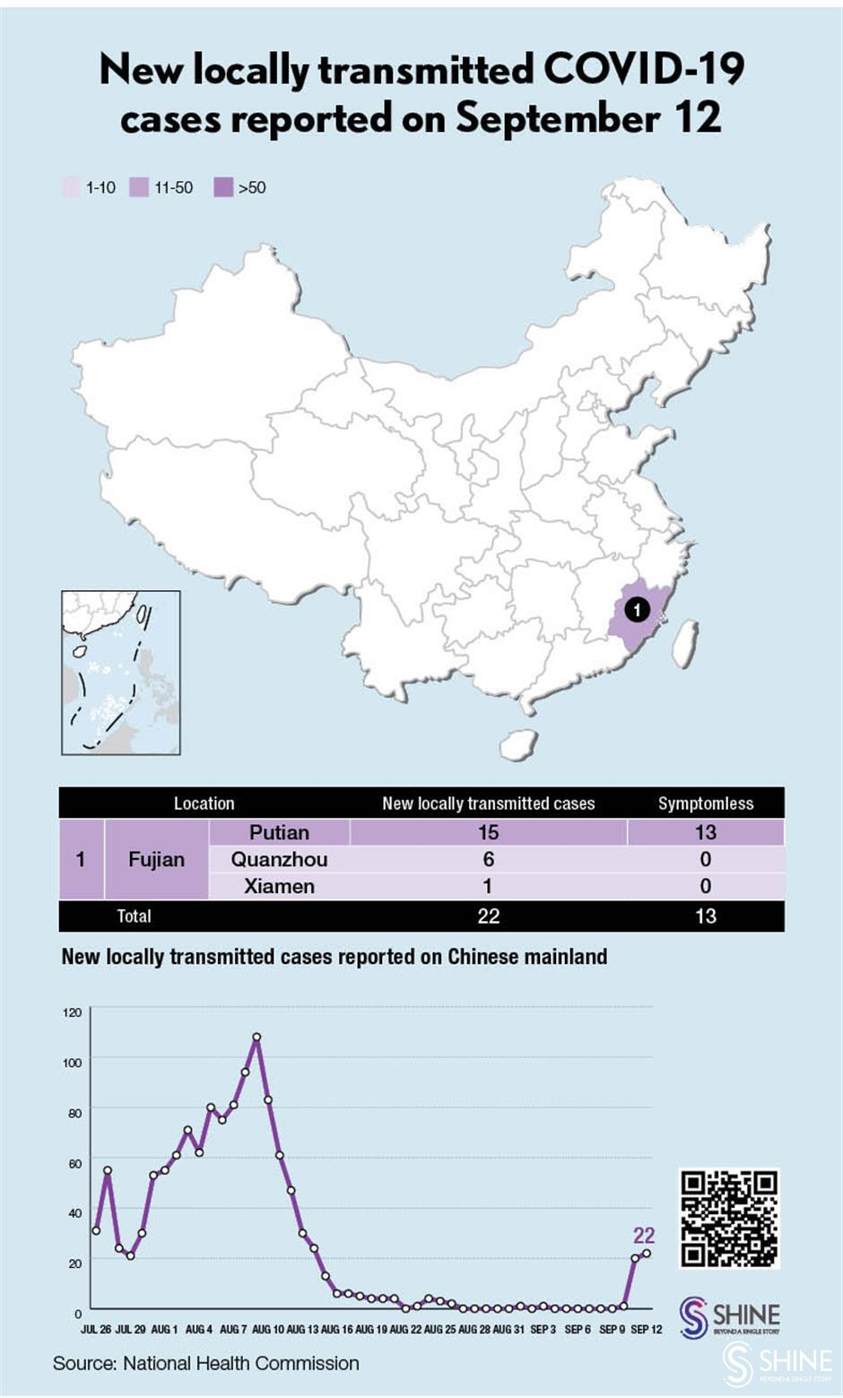 Chinese mainland reports 22 new locally transmitted COVID-19 cases