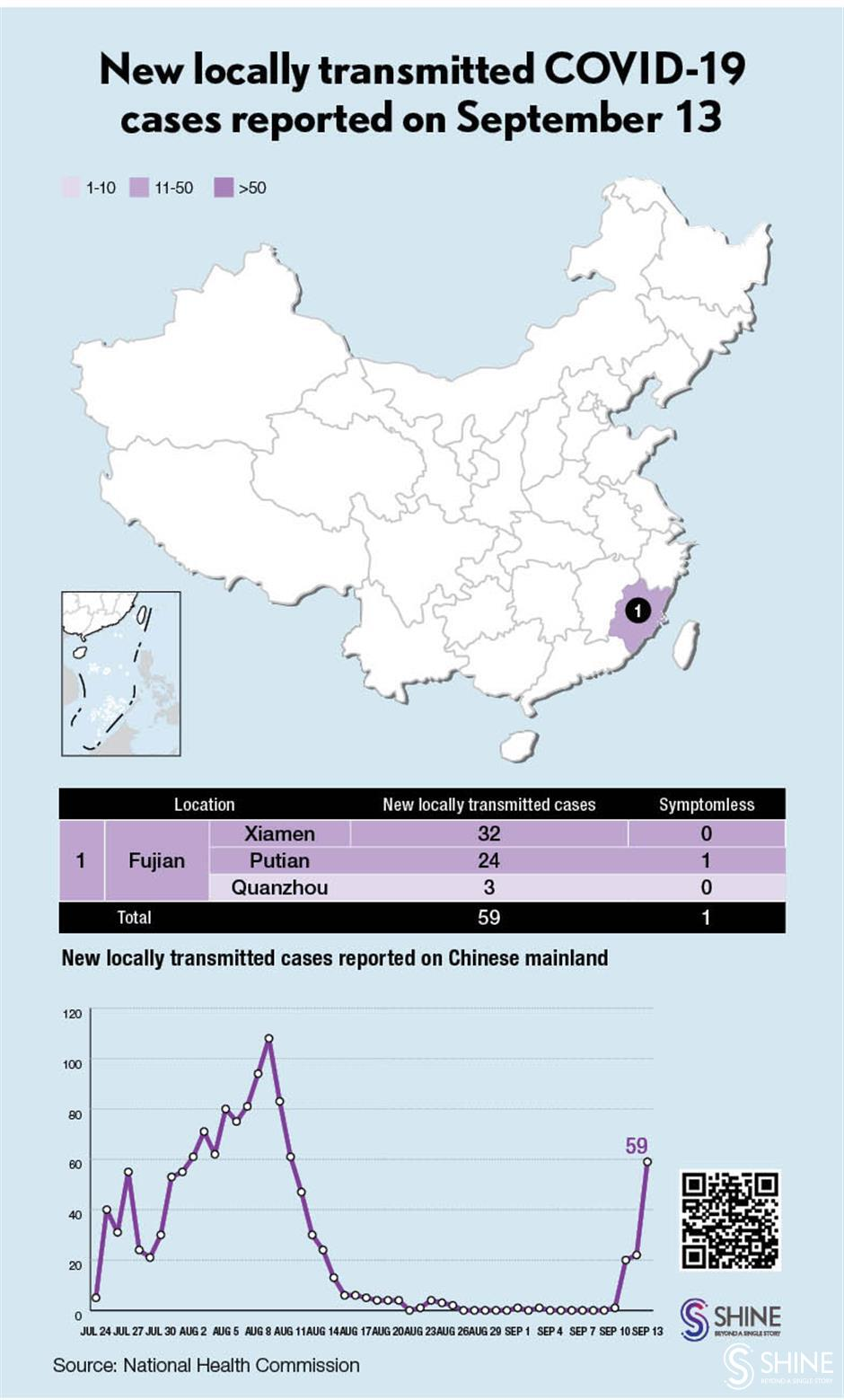 Chinese mainland reports 59 new locally transmitted COVID-19 cases