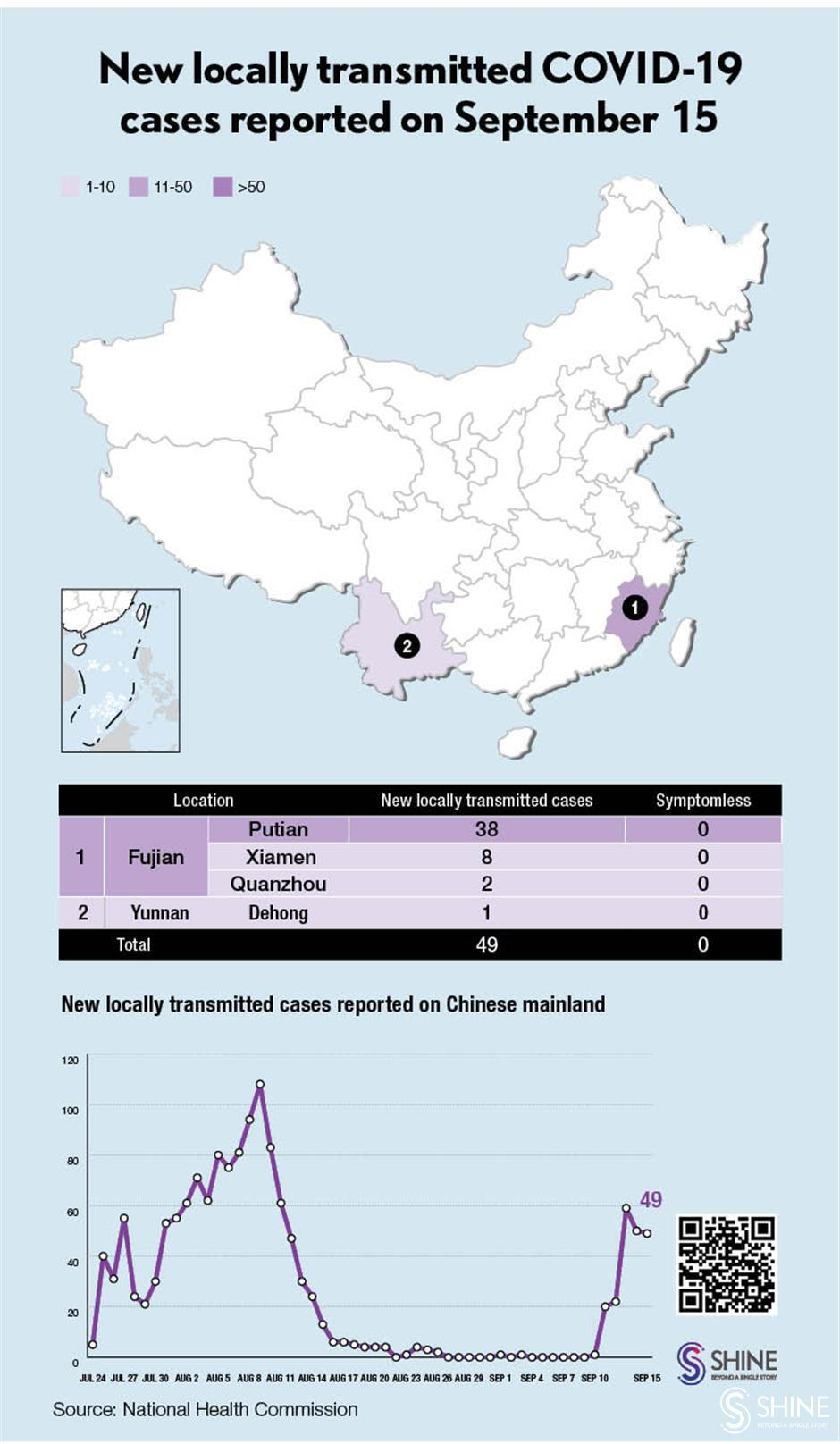 Chinese mainland reports 49 new locally transmitted COVID-19 cases