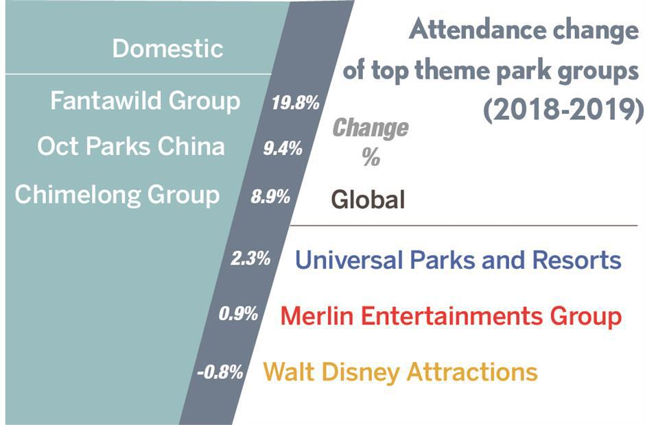 Why are the global theme park giants rushing to China?