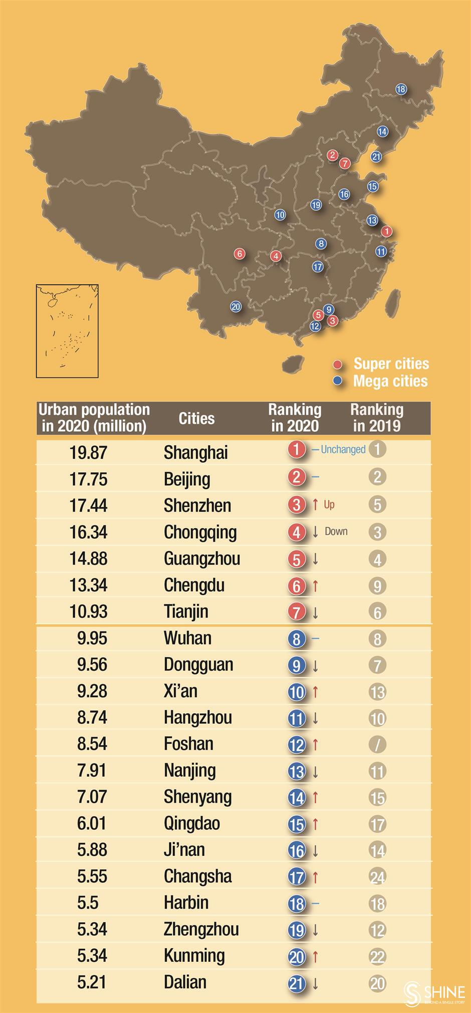 Shanghai holds top ranking on China 'super city' list