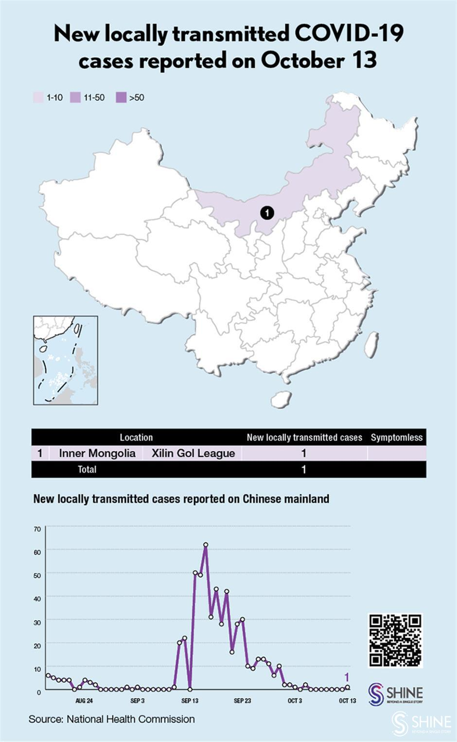 Chinese mainland reports 21 new COVID-19 cases