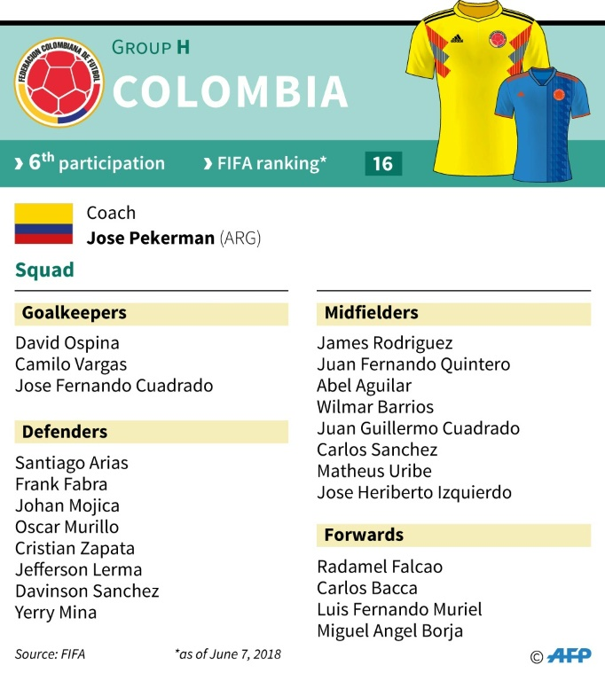James Rodriguez not confirmed for Colombia's World Cup opener
